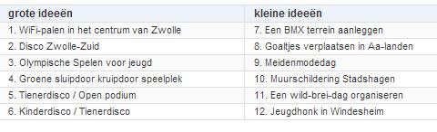 Gemeente Zwolle - Jongerenbudget